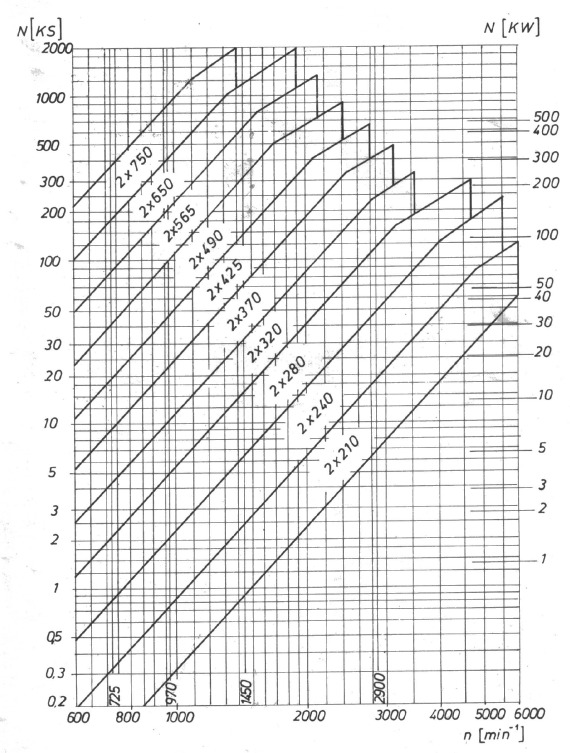 DUPLE HIDRODINAMICKE SPOJNICE TYPE 14HS - 2Eg 2