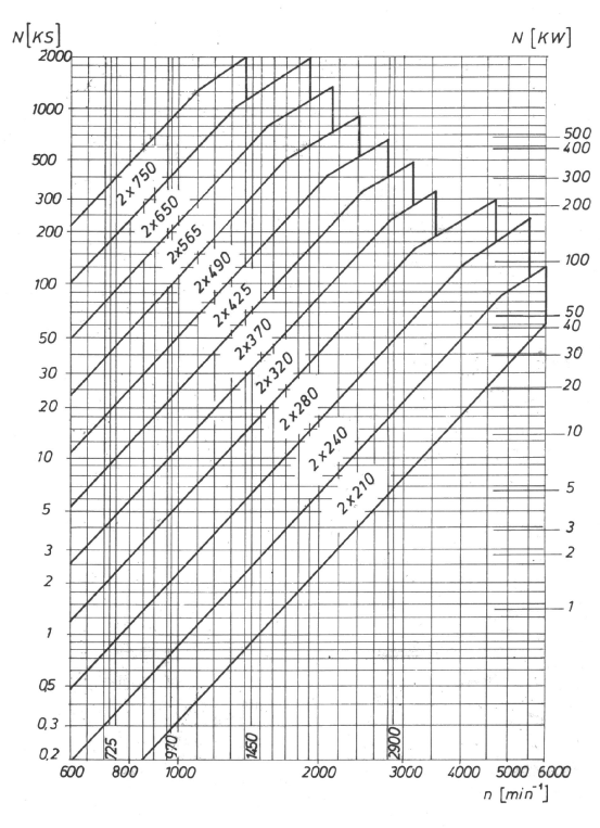 HIDRODINAMICKE SPOJNICE ZA ELEKTROMOTORE TIP 14HS - Eg 2