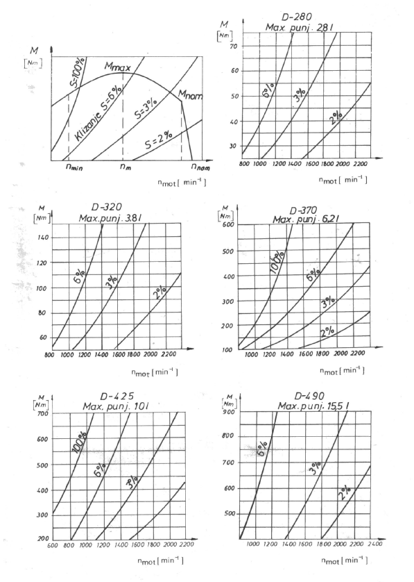 HIDRODINAMICKE SPOJNICE ZA MOTORE SUS TIP 14HS - Dg 2