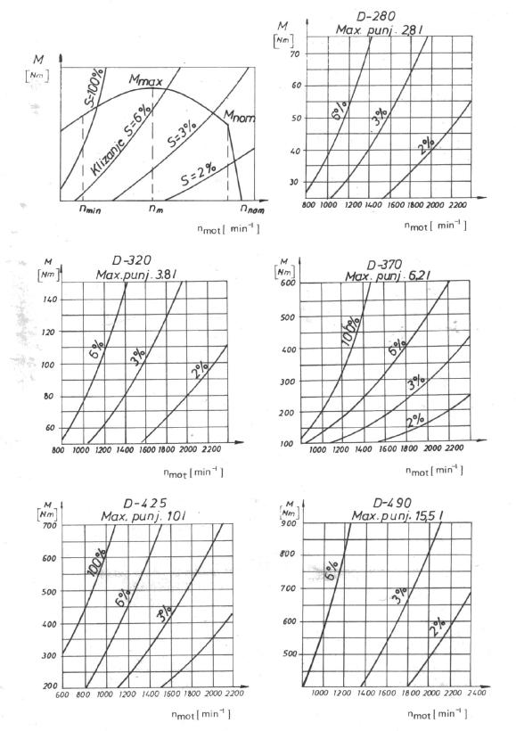 HIDRODINAMICKE SPOJNICE ZA MOTORE SUS TIP 14HS - Ds 2