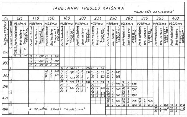 HIDRODINAMICKE SPOJNICE ZA MOTORE TIP 14HS - Ek 2